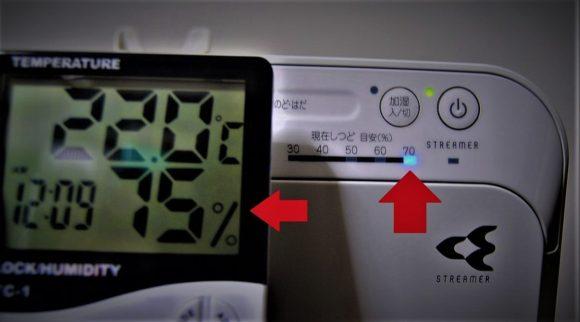 空気清浄器は70%を表示。温湿度計は75%を表示してます。