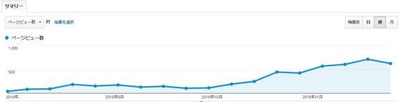 雑記ブログを始めて4カ月&110記事突破!PV数はどう変化した?PV推移