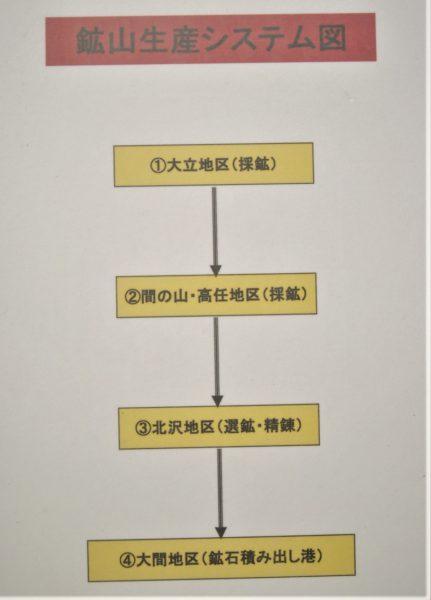 鉱山生産システム図。
