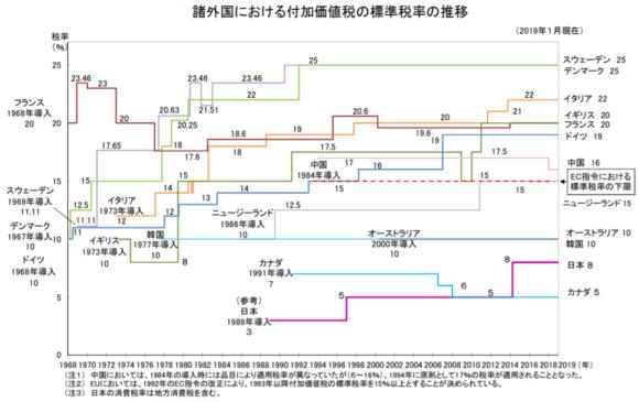 オレンジがイタリア、紫が日本の税率。※諸外国における付加価値税の標準税率の推移より引用