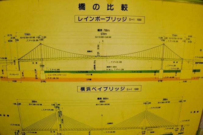 レインボーブリッジと横浜ベイブリッジの比較。