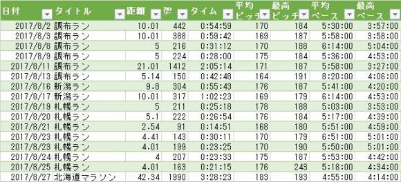 北海道マラソン時の走行距離