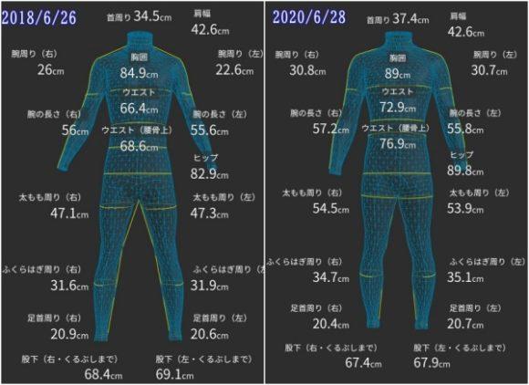 ZOZOスーツの計測結果。