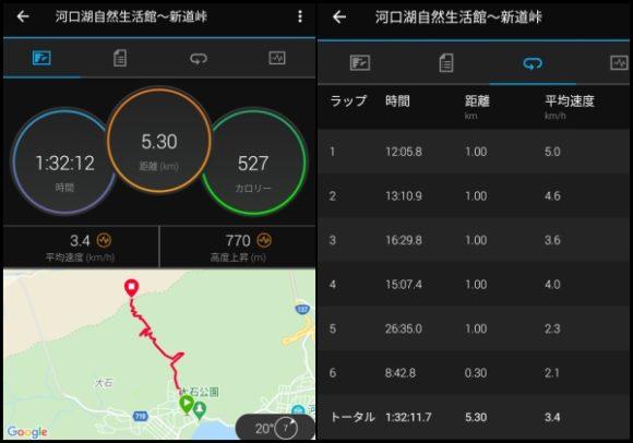 大石公園~新道峠の登りデータ
