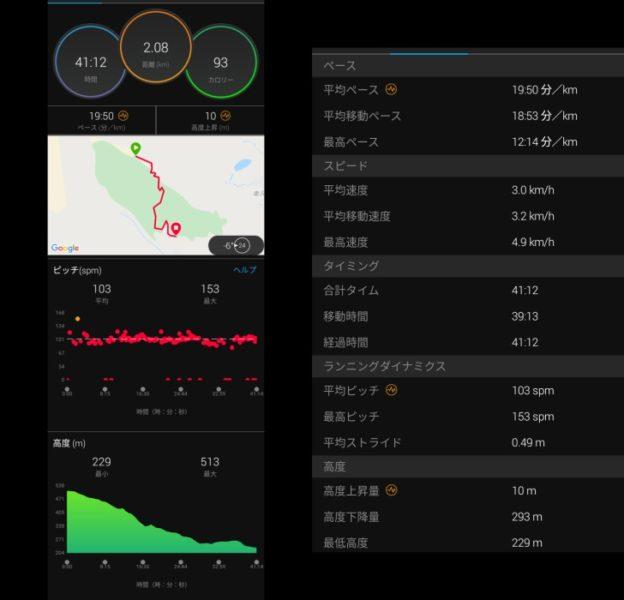 青山登山下りのデータ
