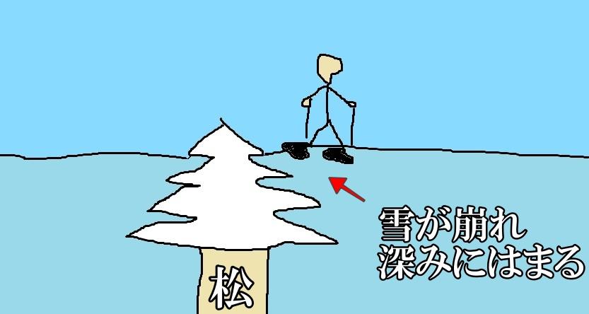 深い雪の中を進む注意点。松や笹の上は雪が崩れて足がハマる。