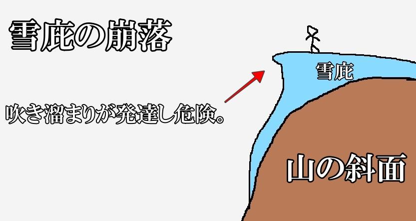 札幌岳の雪庇に気を付けよう。うかつに近づかないこと!!