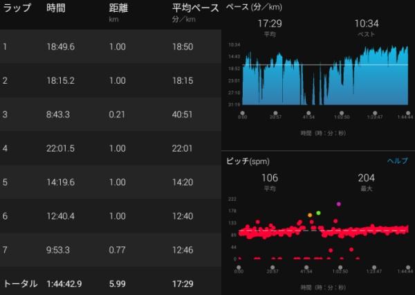 札幌岳下りのガーミン計測データ2