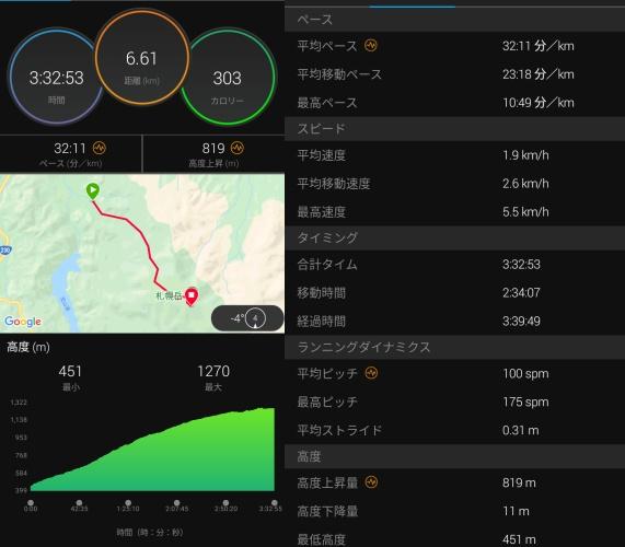 札幌岳登りのガーミン計測データ1