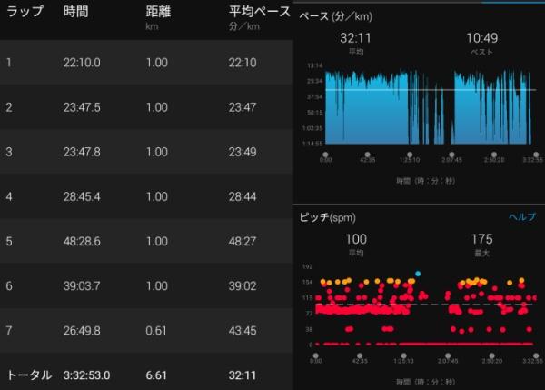 札幌岳登りのガーミン計測データ2