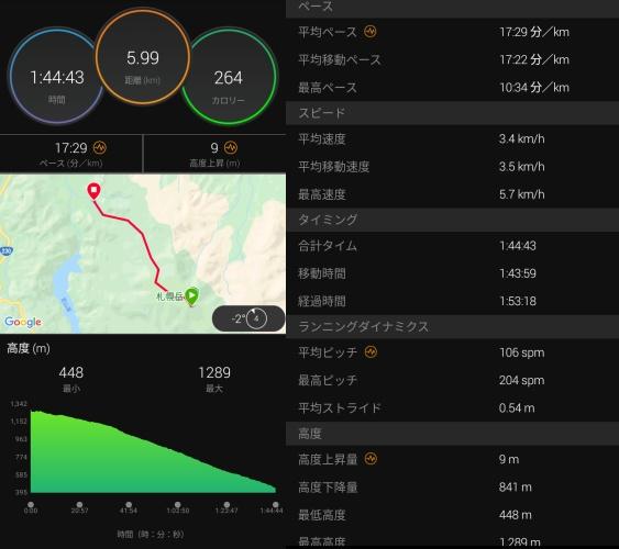 札幌岳下りのガーミン計測データ1
