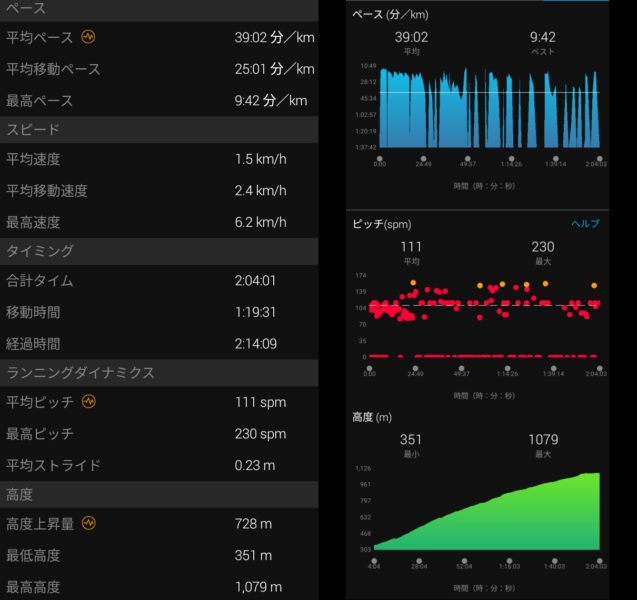 登りの計測データ2。