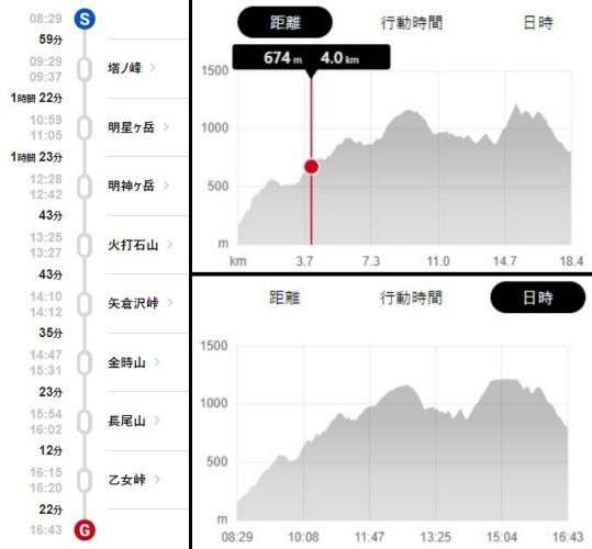 箱根縦走のタイムスケジュールと標高差。