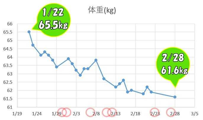 私の体重推移。赤丸印は登山した日です。