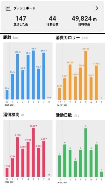登山データ。