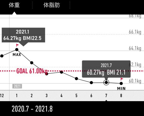 2021年の体重変化グラフ。